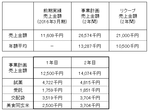 /data/fund/3007/売上明細.png