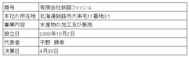 /data/fund/3019/釧路フィッシュ 会社概要.png