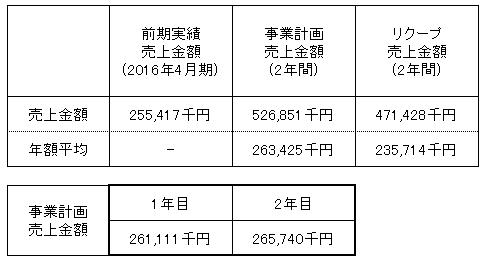 /data/fund/3019/釧路フィッシュ 売上明細.png