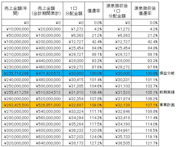 /data/fund/3019/釧路フィッシュ sim.png
