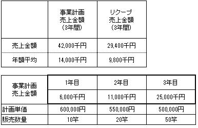 /data/fund/3020/売上明細.png