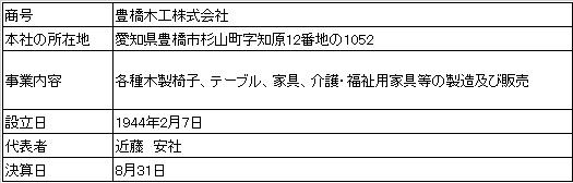 /data/fund/3058/営業者の概要.jpg