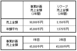 /data/fund/3058/売上明細.jpg