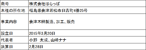 /data/fund/3095/会社概要.png
