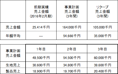 /data/fund/3095/売上明細.png