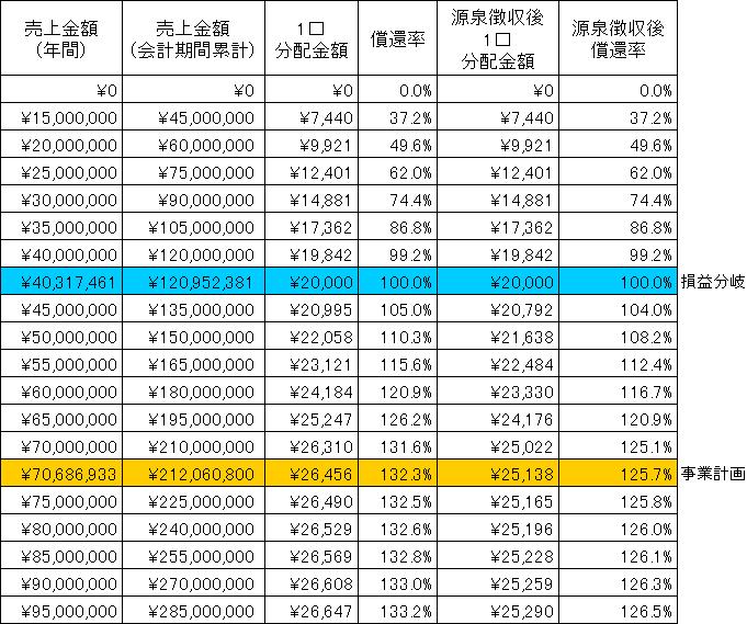 /data/fund/3096/分配シミュレーション.png