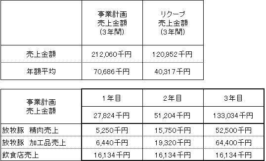 /data/fund/3096/売上明細.png