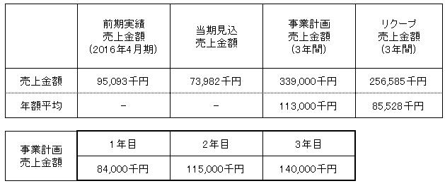 /data/fund/3097/売上明細.png