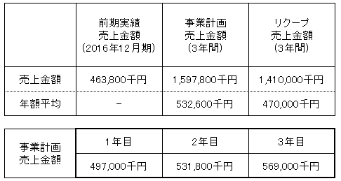 /data/fund/3098/売上明細.png