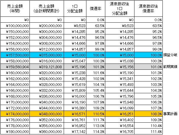 /data/fund/3101/分配シミュレーション.jpg