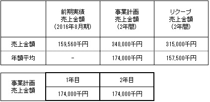 /data/fund/3101/売上明細.jpg