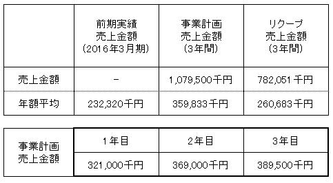 /data/fund/3102/売上明細2.png