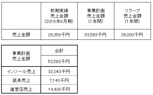 /data/fund/3111/売上明細.png