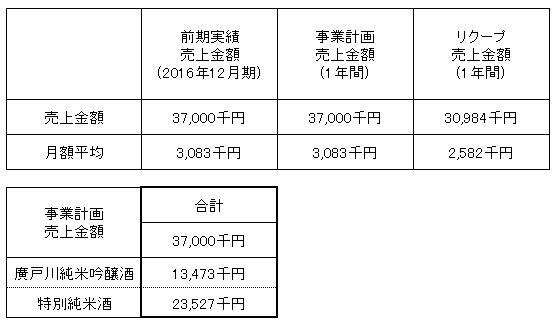/data/fund/3112/売上明細.png