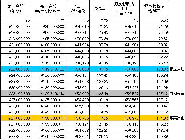 /data/fund/3114/分配シミュレーション.jpg