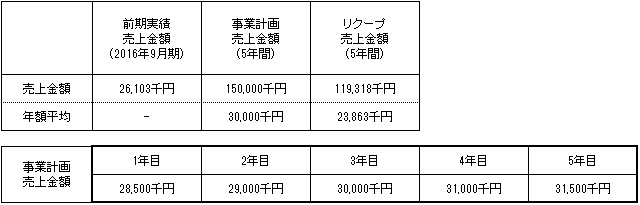 /data/fund/3114/売上明細.jpg
