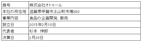 /data/fund/3137/営業者概要.png