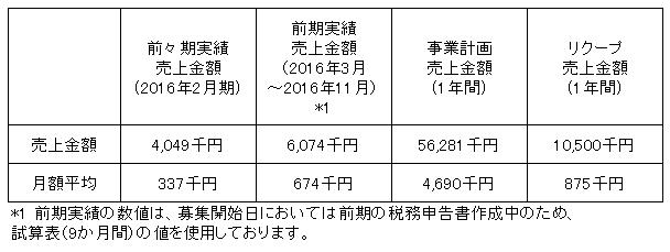 /data/fund/3137/売上明細2.png