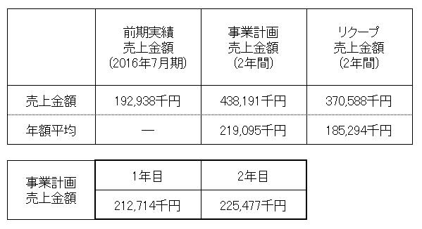 /data/fund/3138/売上明細.png