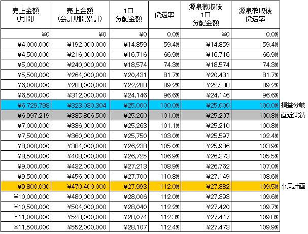 /data/fund/3140/分配シミュレーション.jpg