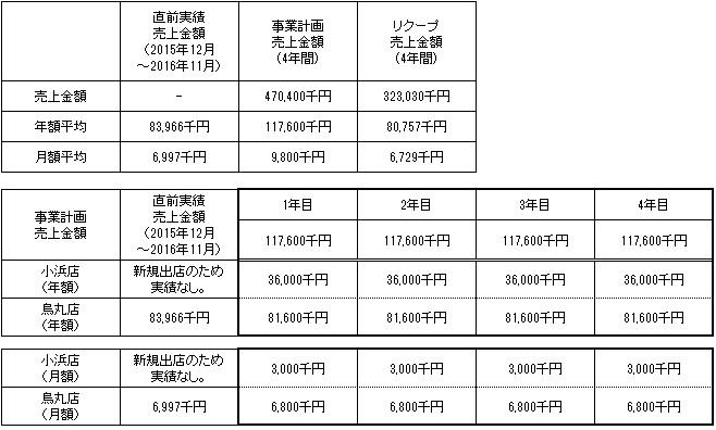 /data/fund/3140/売上明細.jpg