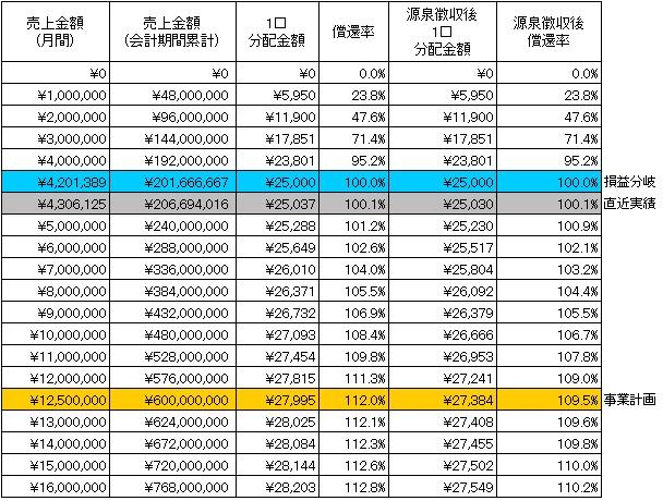 /data/fund/3141/分配シミュレーション.jpg