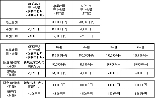 /data/fund/3141/売上明細.jpg