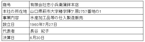 /data/fund/3143/営業者概要.png