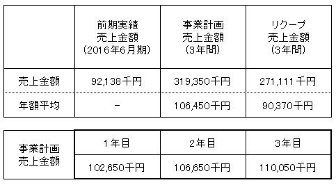 /data/fund/3143/売上明細.png
