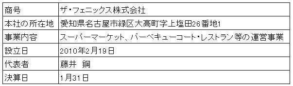 /data/fund/3144/営業者概要.png