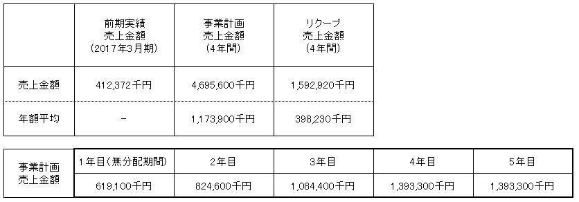 /data/fund/3145/売上明細(VER2).png