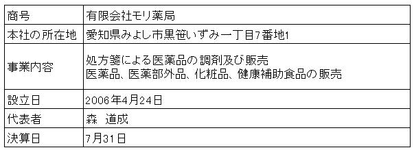/data/fund/3165/営業者概要.png