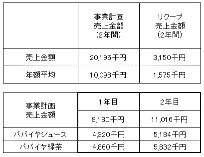 /data/fund/3165/売上明細.png