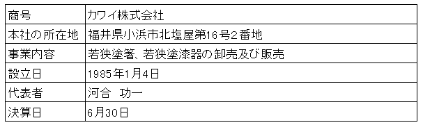 /data/fund/3168/営業者概要.png