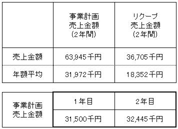 /data/fund/3169/売上明細.png