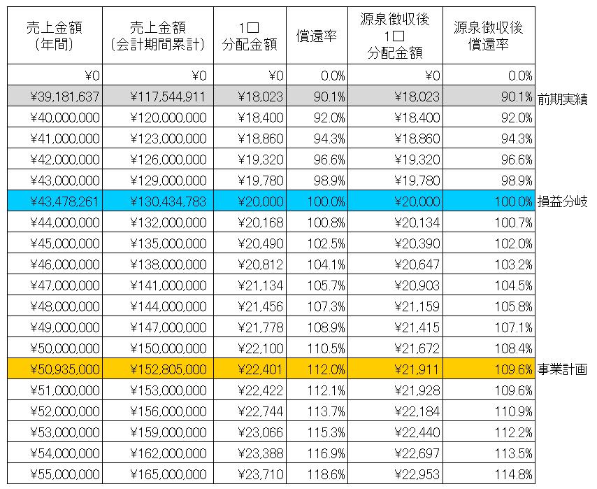 /data/fund/3198/シミュレーション表.png
