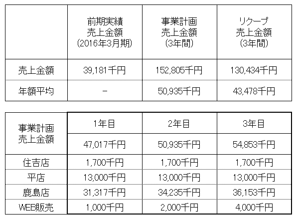 /data/fund/3198/売上明細.png