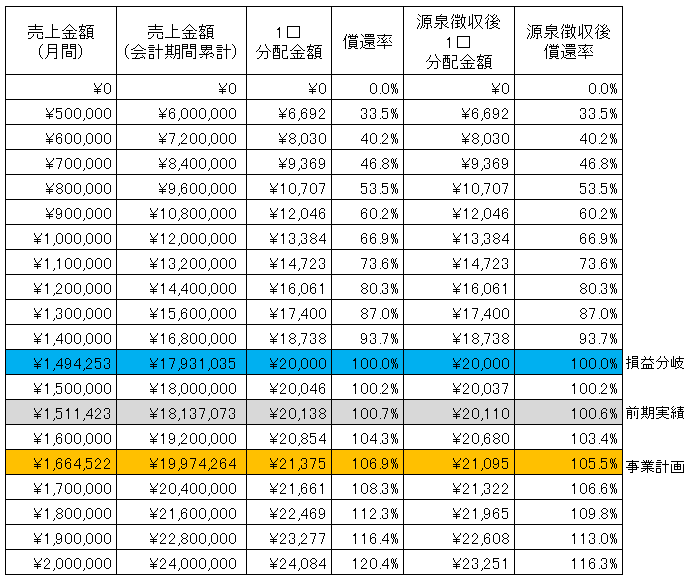 /data/fund/3202/シミュレーション表2.png