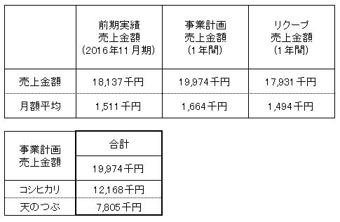 /data/fund/3202/売上明細.png
