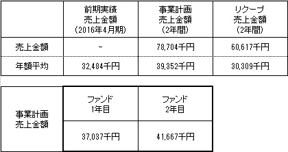/data/fund/3246/売上明細.jpg