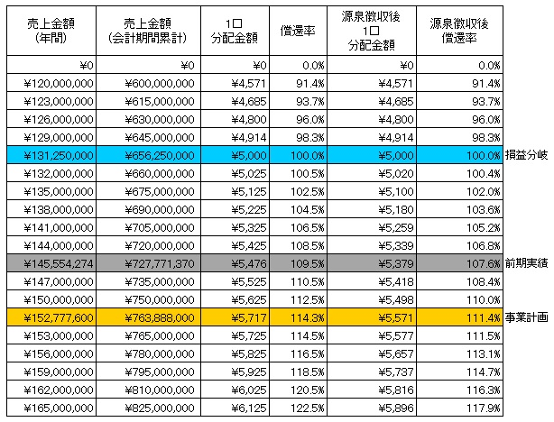 /data/fund/3249/分配シミュレーション.jpg