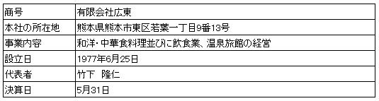 /data/fund/3249/営業者情報.png