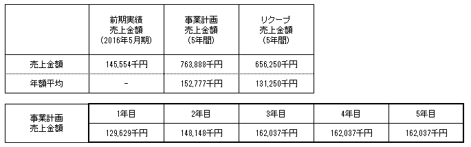 /data/fund/3249/売上明細.png