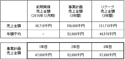 /data/fund/3251/事業計画.jpg