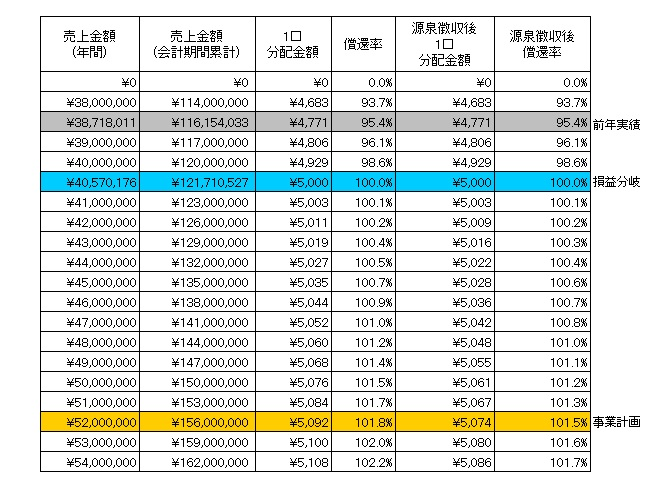 /data/fund/3251/分配シミュレーション表(更新後).jpg