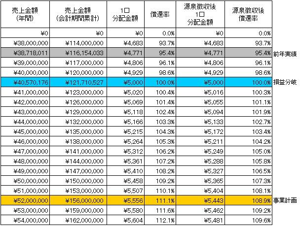 /data/fund/3251/分配シミュレーション.jpg