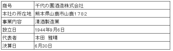 /data/fund/3252/営業者概要.png