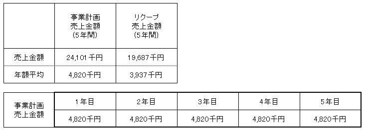 /data/fund/3252/売上明細.png