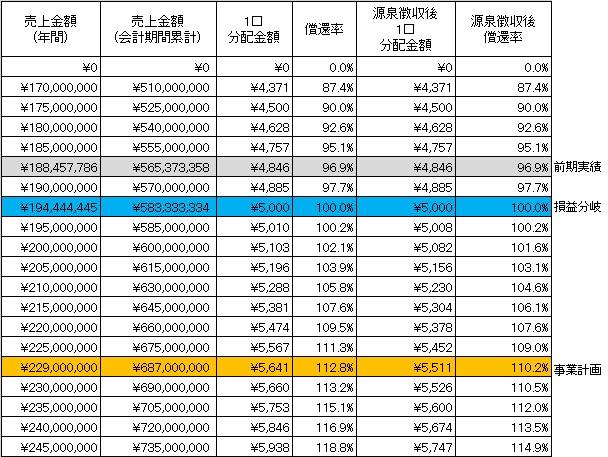 /data/fund/3253/分配シミュレーション.jpg