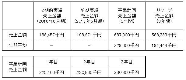 /data/fund/3253/売上明細(修正).png